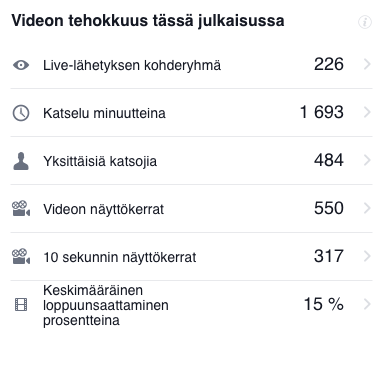 Livevideon-tilasto