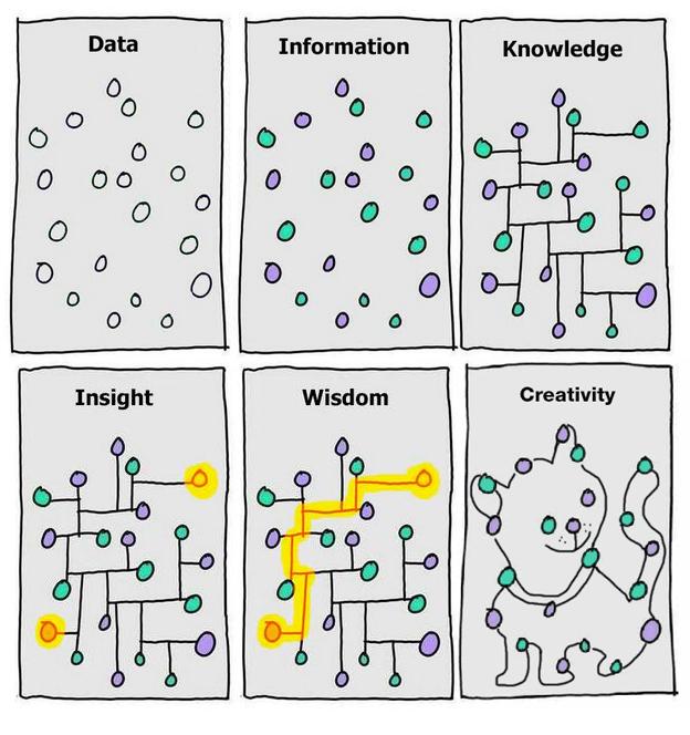 Datan, tiedon, näkemyksen, viisauden ja luovuuden erot kuvitettuna.